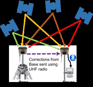 local-base-diagram